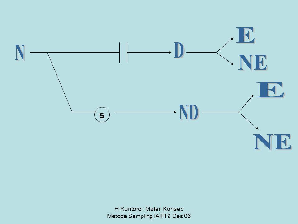 H Kuntoro : Materi Konsep Metode Sampling IAIFI 9 Des 06 s