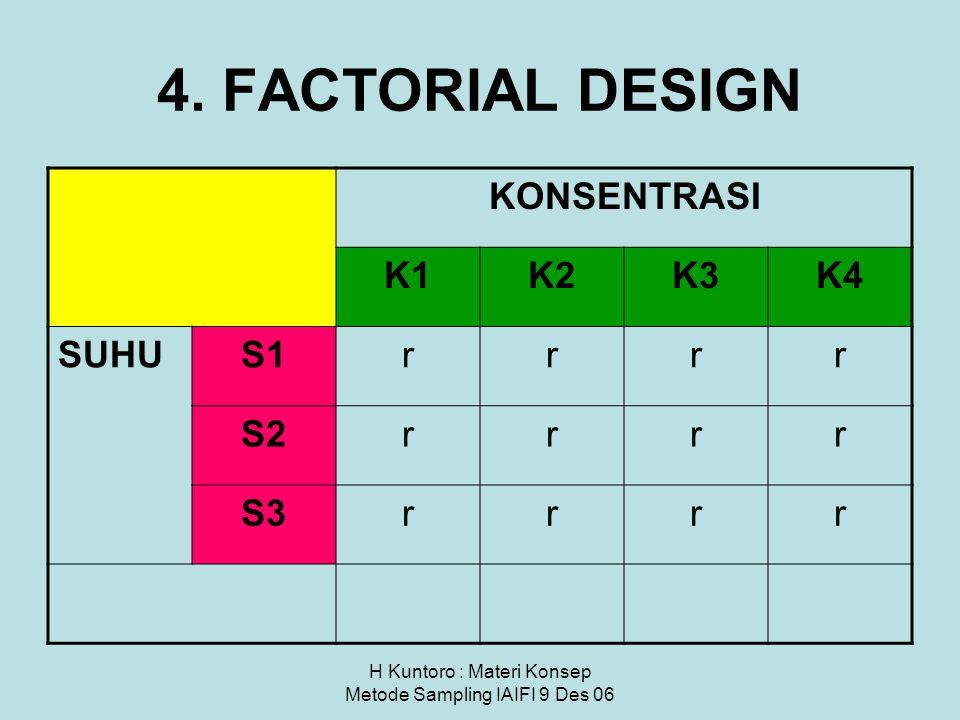 4. FACTORIAL DESIGN KONSENTRASI K1K2K3K4 SUHUS1rrrr S2rrrr S3rrrr