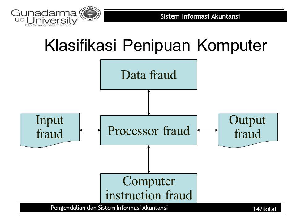 Sistem Informasi Akuntansi Pengendalian dan Sistem Informasi Akuntansi 14/total Klasifikasi Penipuan Komputer Computer instruction fraud Processor fra