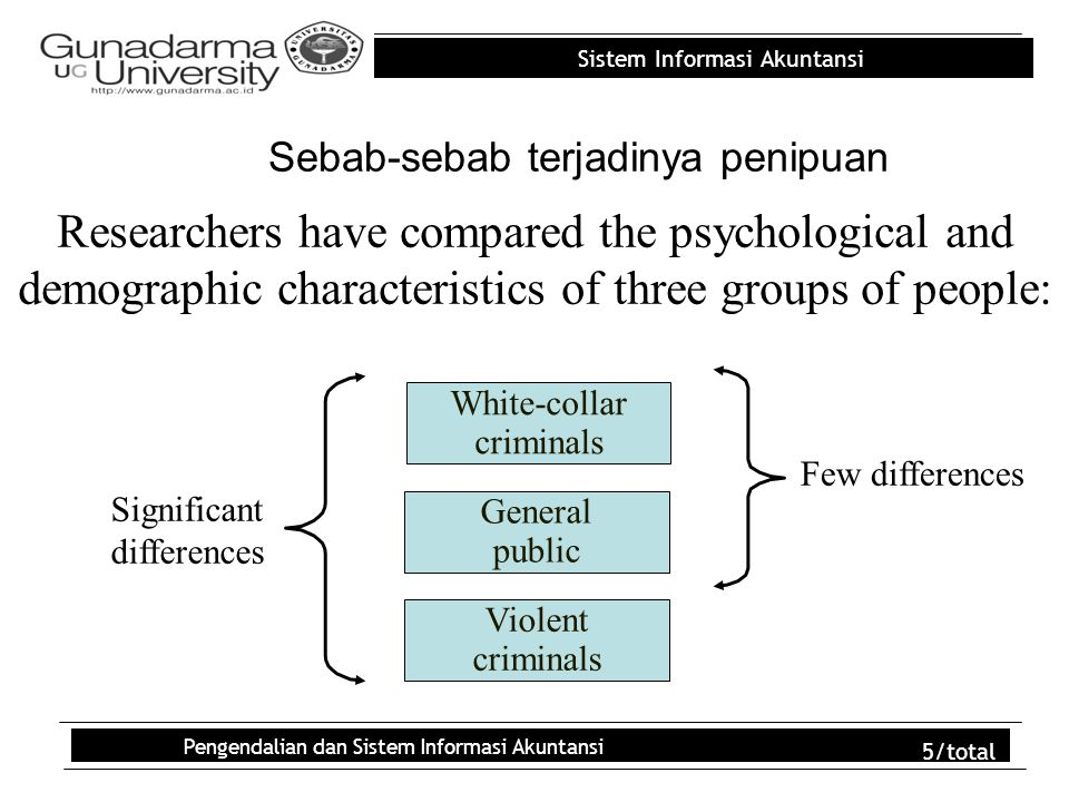 Sistem Informasi Akuntansi Pengendalian dan Sistem Informasi Akuntansi 5/total Sebab-sebab terjadinya penipuan Researchers have compared the psychological and demographic characteristics of three groups of people: White-collar criminals Violent criminals General public Few differences Significant differences