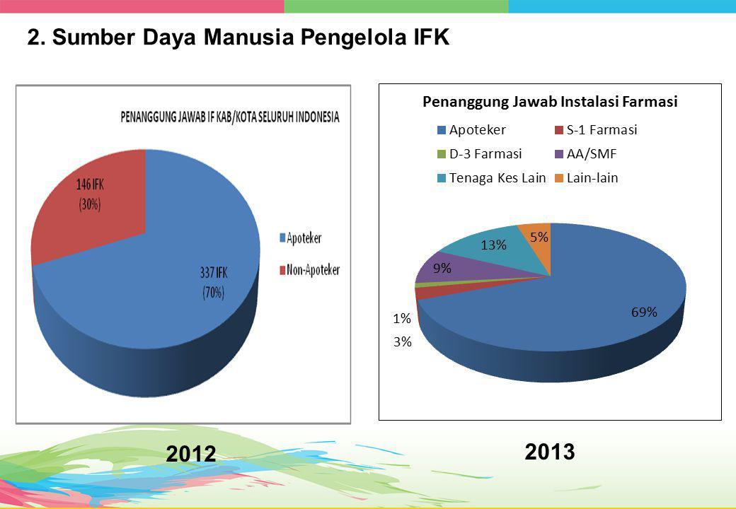 2. Sumber Daya Manusia Pengelola IFK 2012 2013