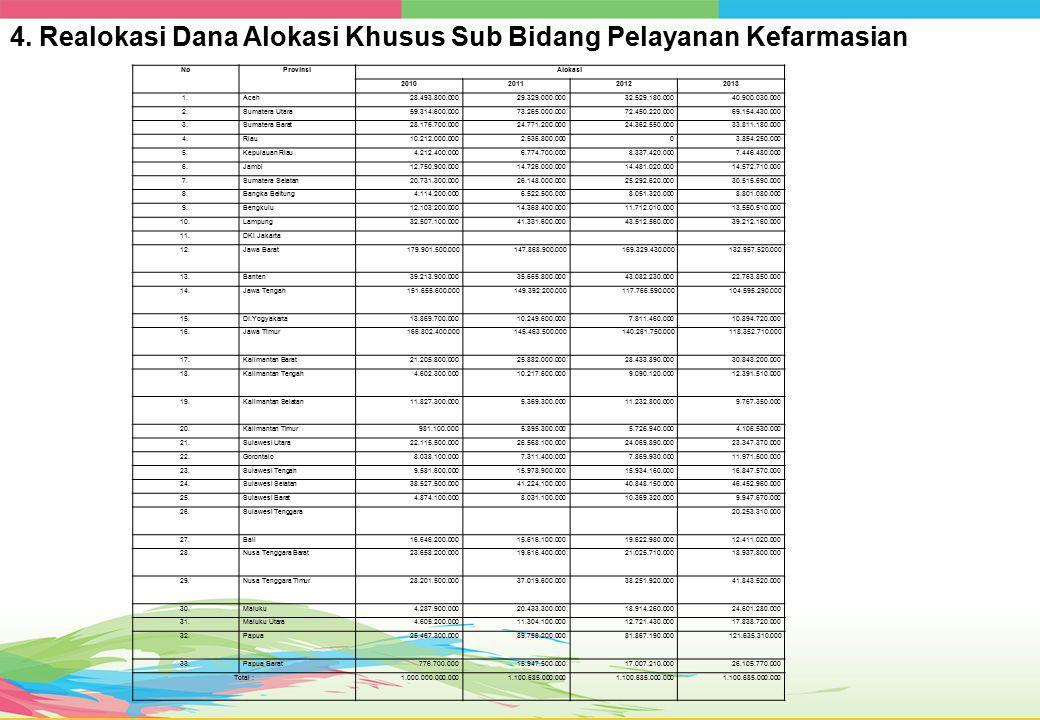 4. Realokasi Dana Alokasi Khusus Sub Bidang Pelayanan Kefarmasian NoProvinsiAlokasi 2010201120122013 1.Aceh28.493.800.00029.329.000.00032.529.180.0004