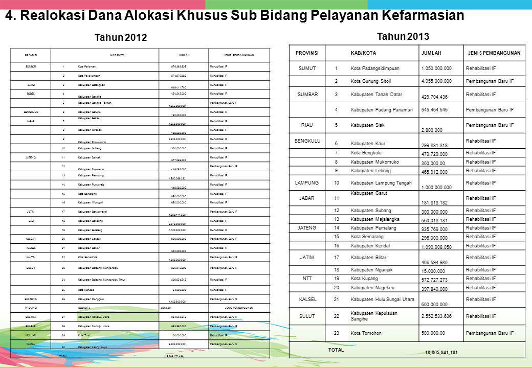 PROVINSI KAB/KOTAJUMLAHJENIS PEMBANGUNAN ACEH1Kota Subulussalam 327,800,000Sarana Pendukung 2Kabupaten Aceh Besar 297,187,720Sarana Pendukung SUMUT3Kota Padangsidimpuan 205,000,000 Sarana Pendukung 4Kota Tebing Tinggi721,288,000 Sarana Pendukung SUMBAR5Kabupaten Tanah Datar 1,061,590,045 Sarana Pendukung 6Kabupaten Padang Pariaman 45,454,545 Sarana Pendukung 7Kabupaten Dharmasraya 378,000,000 Sarana Pendukung 8Kota Solok 182,380,000 Sarana Pendukung 9Kabupaten Solok 126,759,600 Sarana Pendukung 10Kota Payakumbuh 83,000,000 Sarana Pendukung RIAU11Kabupaten Siak 443,500,000 Sarana Pendukung BENGKULU12Kabupaten Kaur 144,400,000 Sarana Pendukung 13Kota Bengkulu 216,320,000 Sarana Pendukung 14Kabupaten Mukomuko 18,727,500 Sarana Pendukung 15Kabupaten Seluma 580,000,000 Sarana Pendukung LAMPUNG16 Kabupaten Tanggamus 135,200,000 Sarana Pendukung 17 Kabupaten Lampung Selatan 340,000,000 Sarana Pendukung 18 Kabupaten Pesawaran 80,000,000 Sarana Pendukung JABAR19 Kabupaten Garut 454,545,455 Sarana Pendukung 20Kabupaten Majalengka 272,727,272 Sarana Pendukung 21Kota Bogor 64,032,500 Sarana Pendukung JATENG22Kabupaten Pemalang 484,231,000 Sarana Pendukung 23Kota Semarang 116,955,131 Sarana Pendukung 24Kabupaten Kendal 454,546,500 Sarana Pendukung 25Kab.