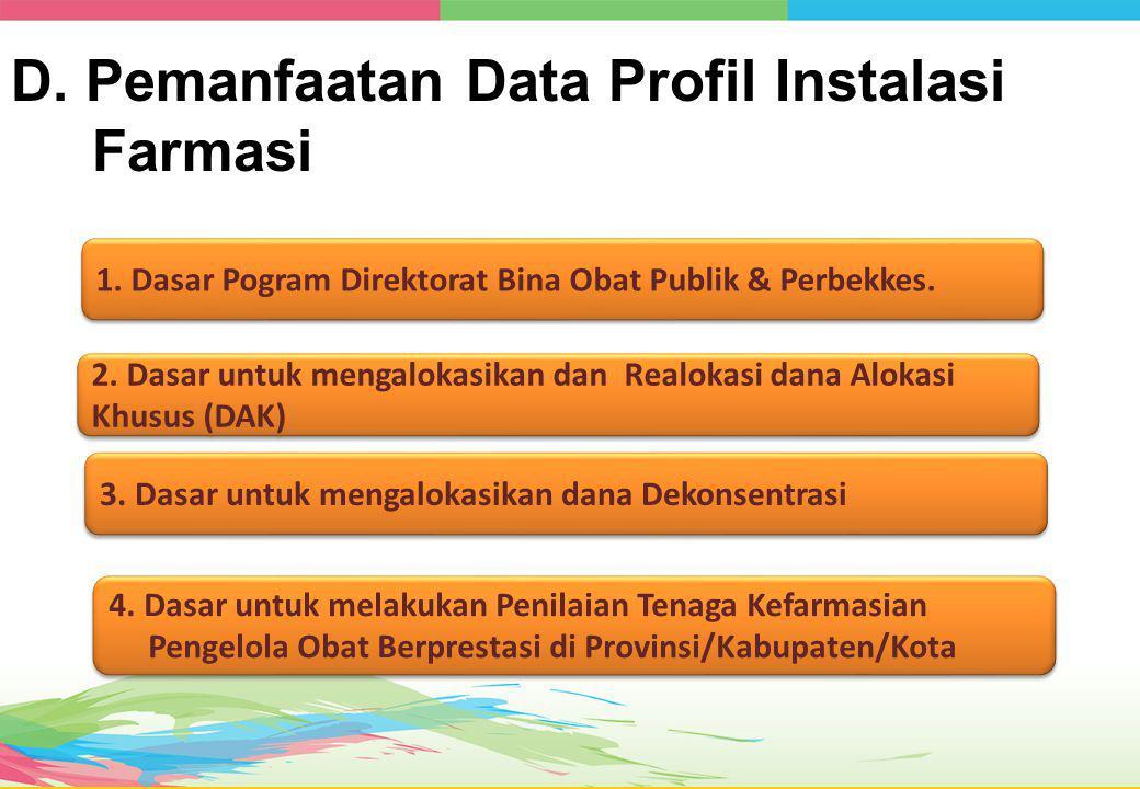 D.Pemanfaatan Data Profil Instalasi Farmasi 1.