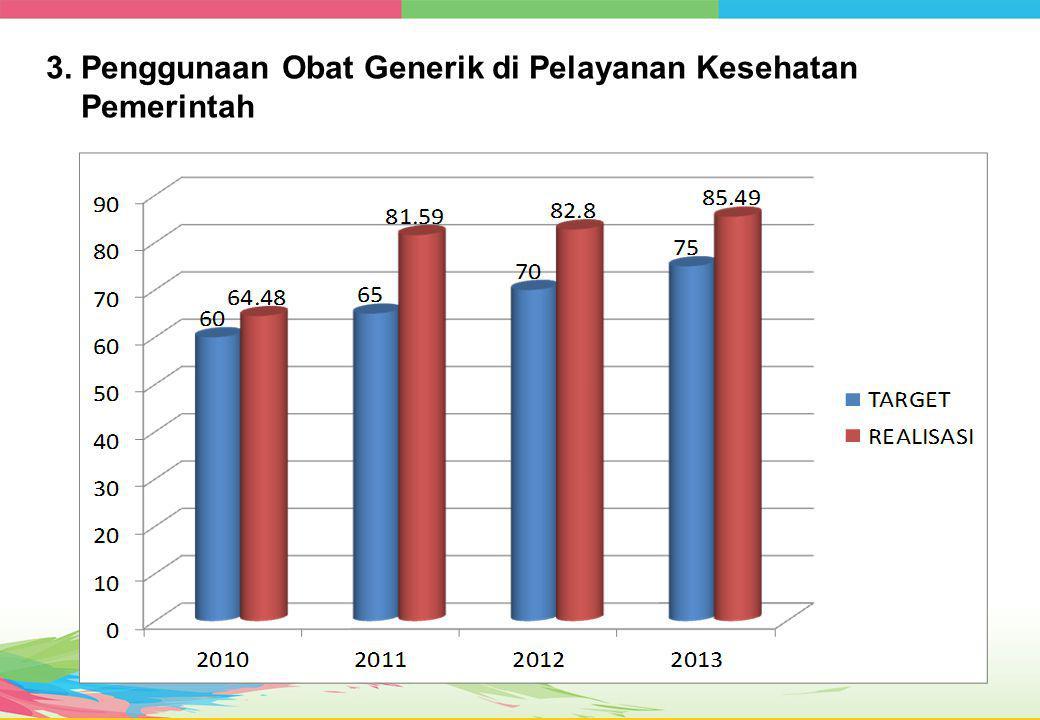 3. Penggunaan Obat Generik di Pelayanan Kesehatan Pemerintah