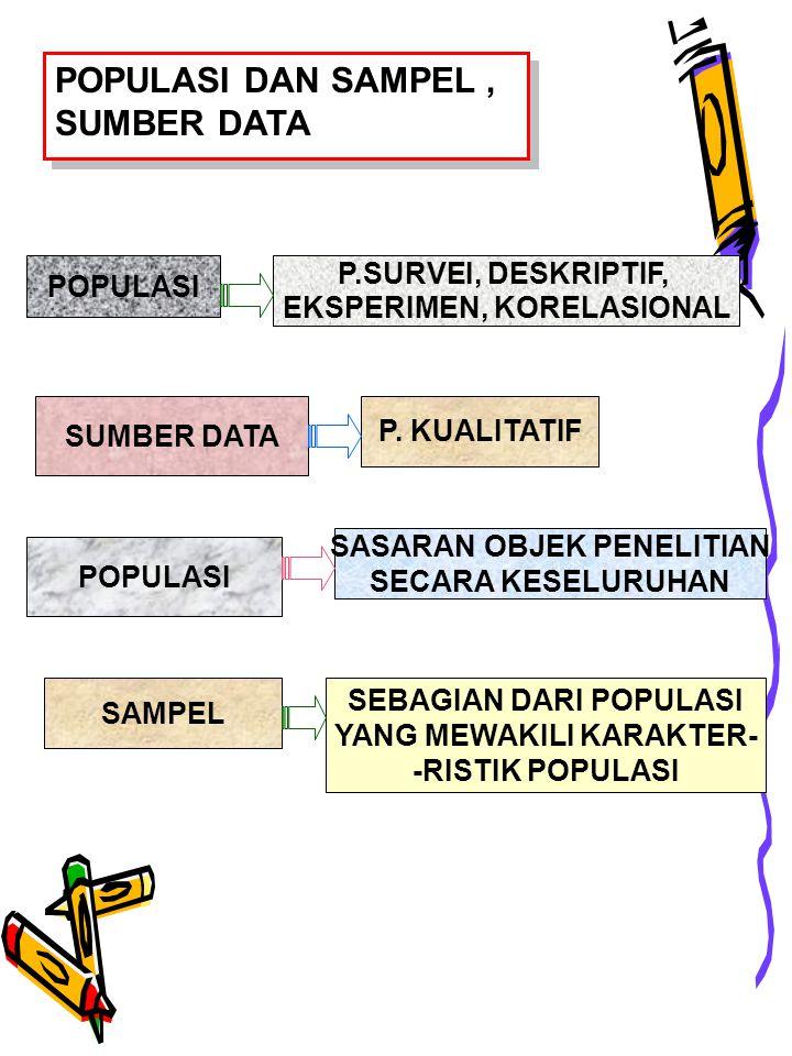 POPULASI P.SURVEI, DESKRIPTIF, EKSPERIMEN, KORELASIONAL POPULASI DAN SAMPEL, SUMBER DATA SUMBER DATA P.