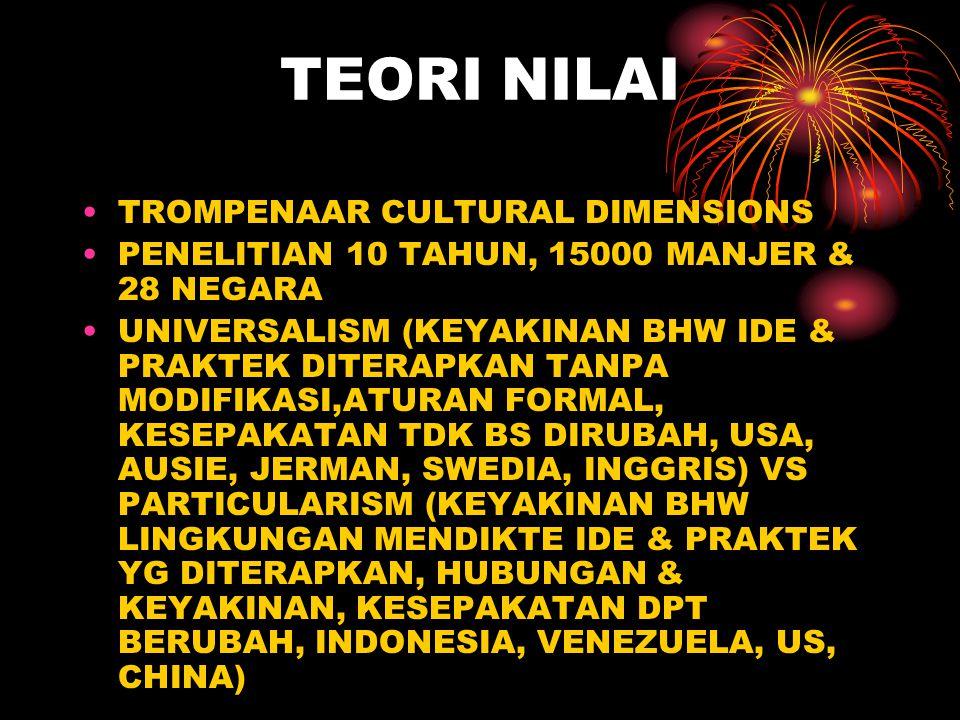 TEORI NILAI TROMPENAAR CULTURAL DIMENSIONS PENELITIAN 10 TAHUN, 15000 MANJER & 28 NEGARA UNIVERSALISM (KEYAKINAN BHW IDE & PRAKTEK DITERAPKAN TANPA MO