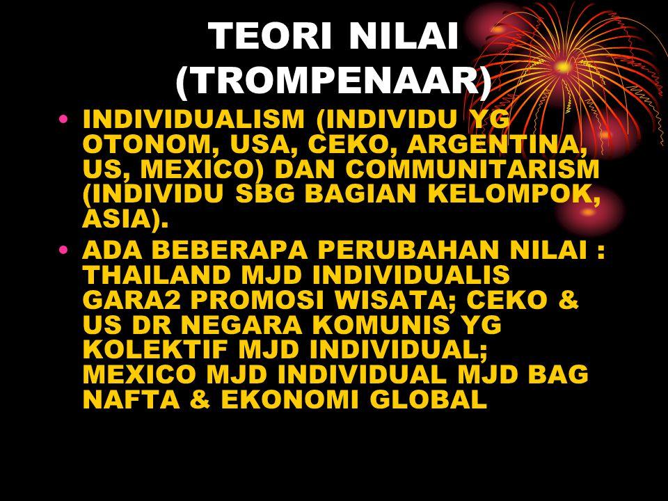 TEORI NILAI (TROMPENAAR) INDIVIDUALISM (INDIVIDU YG OTONOM, USA, CEKO, ARGENTINA, US, MEXICO) DAN COMMUNITARISM (INDIVIDU SBG BAGIAN KELOMPOK, ASIA).