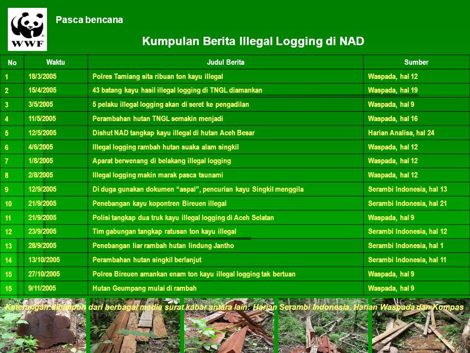 NoWaktuJudul BeritaSumber 118/3/2005Polres Tamiang sita ribuan ton kayu illegalWaspada, hal 12 215/4/200543 batang kayu hasil illegal logging di TNGL
