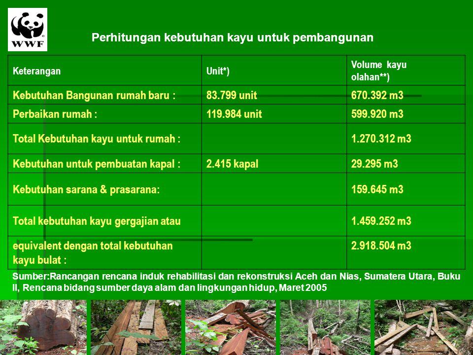 Perhitungan kebutuhan kayu untuk pembangunan KeteranganUnit*) Volume kayu olahan**) Kebutuhan Bangunan rumah baru :83.799 unit670.392 m3 Perbaikan rum