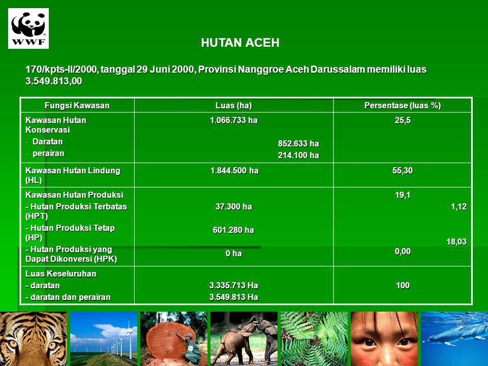 HUTAN ACEH 170/kpts-II/2000, tanggal 29 Juni 2000, Provinsi Nanggroe Aceh Darussalam memiliki luas 3.549.813,00 Fungsi Kawasan Luas (ha) Persentase (l