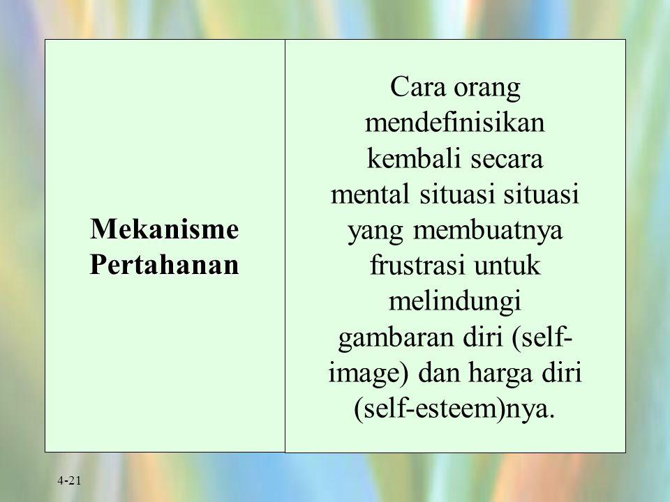 4-21 Mekanisme Pertahanan Cara orang mendefinisikan kembali secara mental situasi situasi yang membuatnya frustrasi untuk melindungi gambaran diri (se