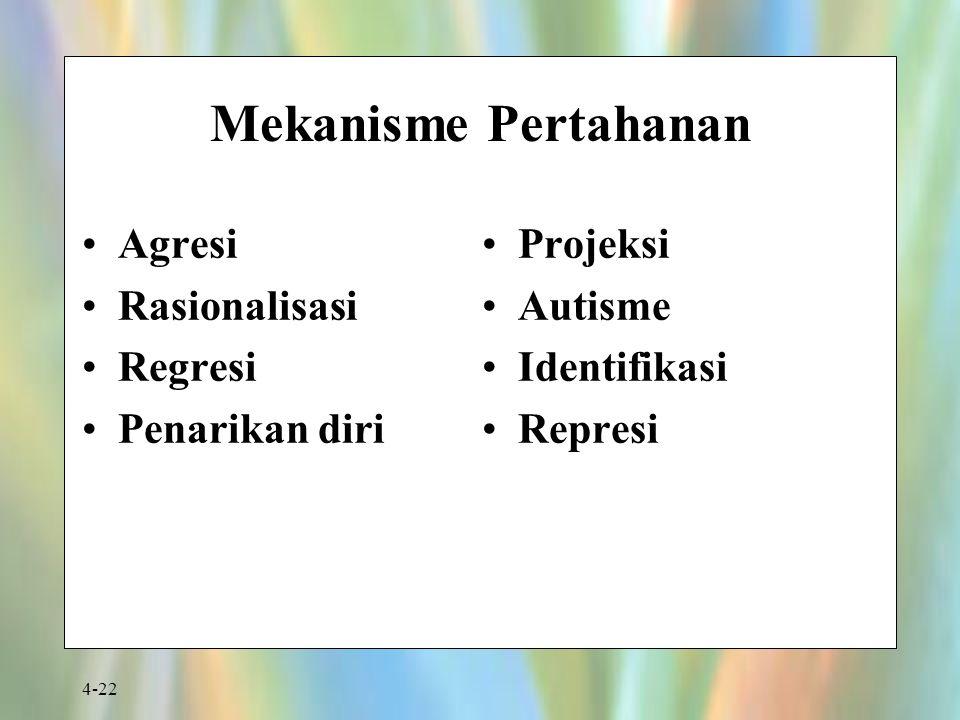4-22 Mekanisme Pertahanan Agresi Rasionalisasi Regresi Penarikan diri Projeksi Autisme Identifikasi Represi