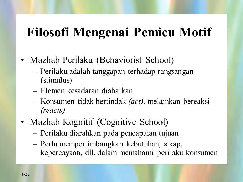 4-28 Filosofi Mengenai Pemicu Motif Mazhab Perilaku (Behaviorist School) –Perilaku adalah tanggapan terhadap rangsangan (stimulus) –Elemen kesadaran d