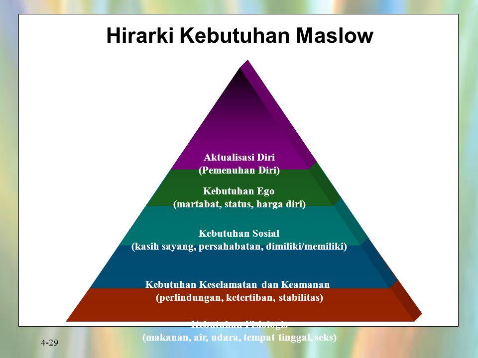 4-29 Kebutuhan Fisiologis (makanan, air, udara, tempat tinggal, seks) Kebutuhan Keselamatan dan Keamanan (perlindungan, ketertiban, stabilitas) Kebutu
