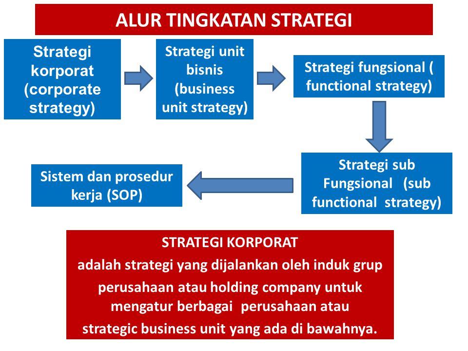 JENIS-JENIS STRATEGI 3. Strategi Diversifikasi Terdapat tiga jenis strategi diversifikasi, yaitu diversifikasi konsentrik, horizontal, dan konglomerat