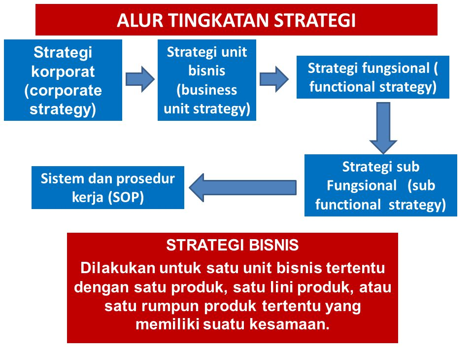 ALUR TINGKATAN STRATEGI Strategi unit bisnis (business unit strategy) Strategi fungsional ( functional strategy) Strategi korporat (corporate strategy