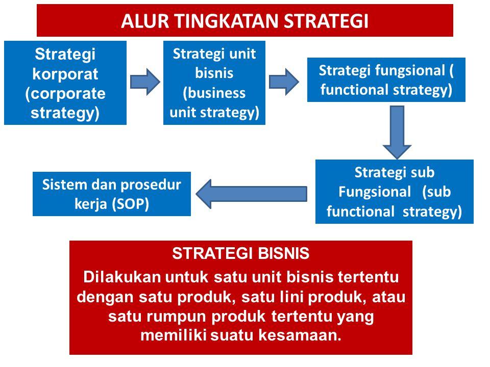ALUR TINGKATAN STRATEGI Strategi unit bisnis (business unit strategy) Strategi fungsional ( functional strategy) Strategi korporat (corporate strategy) Strategi sub Fungsional (sub functional strategy) STRATEGI BISNIS Dilakukan untuk satu unit bisnis tertentu dengan satu produk, satu lini produk, atau satu rumpun produk tertentu yang memiliki suatu kesamaan.