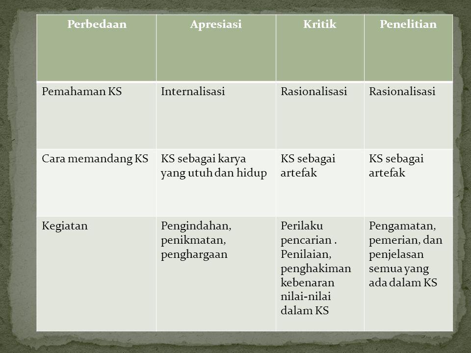 PerbedaanApresiasiKritikPenelitian Pemahaman KSInternalisasiRasionalisasi Cara memandang KSKS sebagai karya yang utuh dan hidup KS sebagai artefak Keg