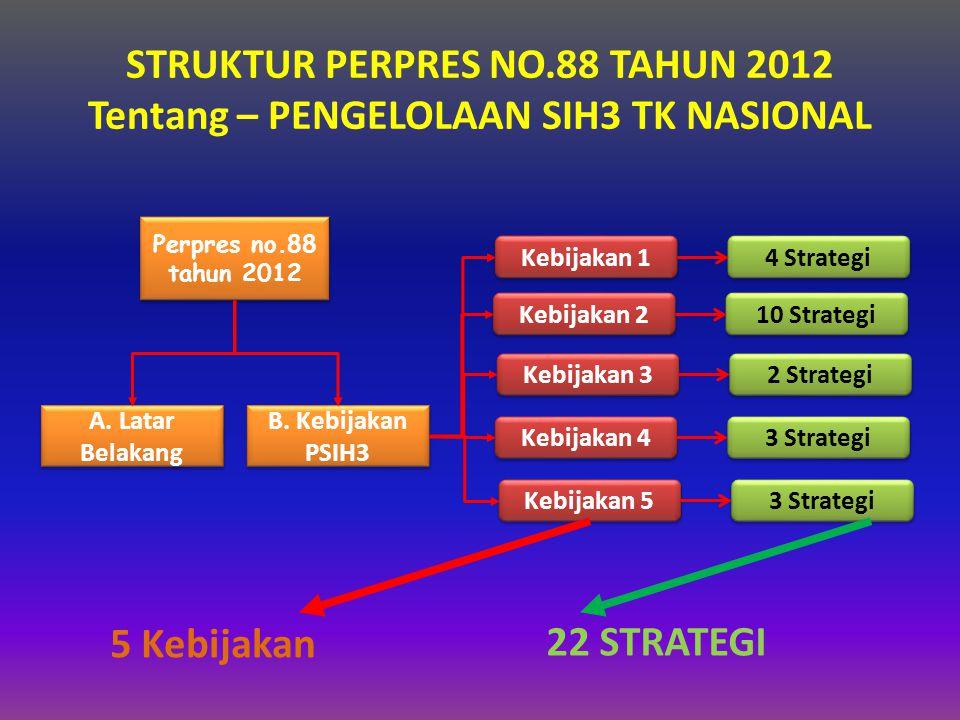 STRUKTUR PERPRES NO.88 TAHUN 2012 Tentang – PENGELOLAAN SIH3 TK NASIONAL 5 Kebijakan Perpres no.88 tahun 2012 A.