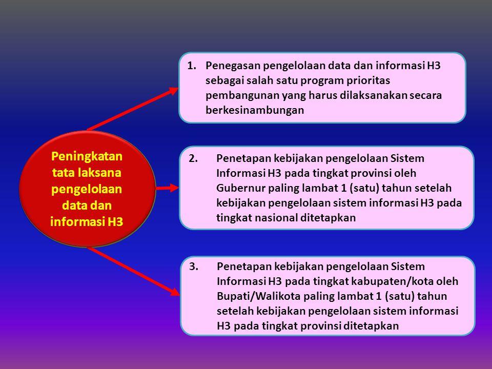 KEBIJAKAN 2 Peningkatan tata laksana pengelolaan data dan informasi H3 1.Penegasan pengelolaan data dan informasi H3 sebagai salah satu program prioritas pembangunan yang harus dilaksanakan secara berkesinambungan 2.Penetapan kebijakan pengelolaan Sistem Informasi H3 pada tingkat provinsi oleh Gubernur paling lambat 1 (satu) tahun setelah kebijakan pengelolaan sistem informasi H3 pada tingkat nasional ditetapkan 3.Penetapan kebijakan pengelolaan Sistem Informasi H3 pada tingkat kabupaten/kota oleh Bupati/Walikota paling lambat 1 (satu) tahun setelah kebijakan pengelolaan sistem informasi H3 pada tingkat provinsi ditetapkan