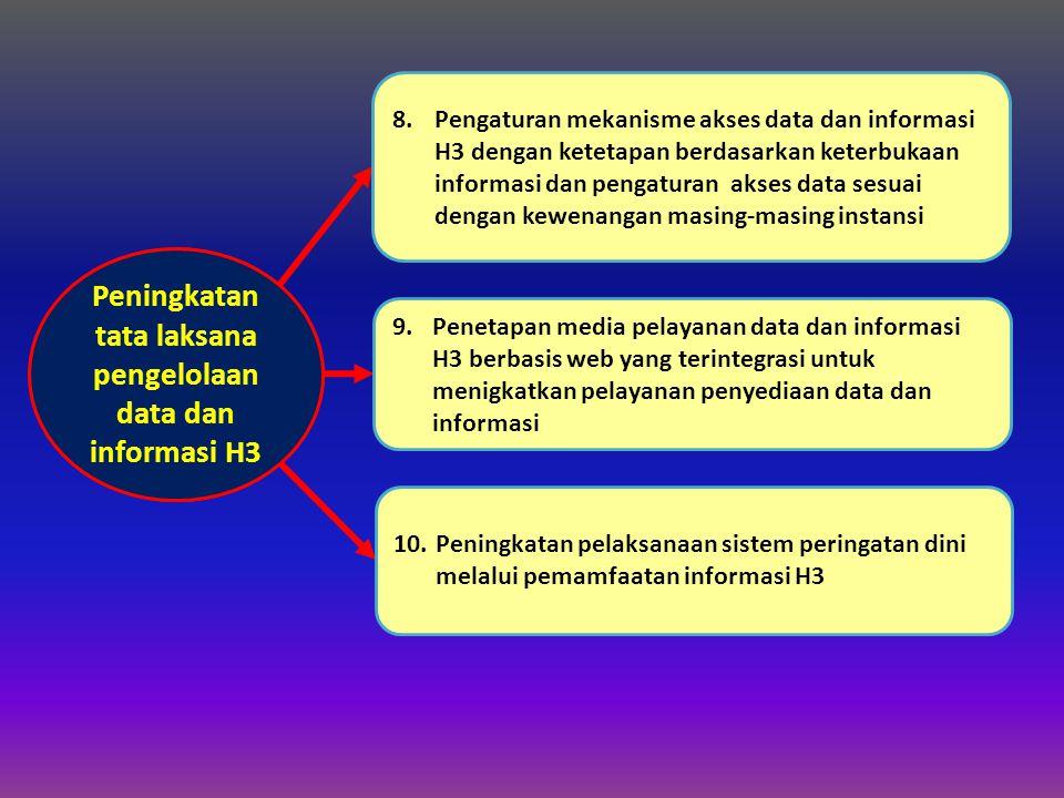 KEBIJAKAN 3 Peningkatan tata laksana pengelolaan data dan informasi H3 8.Pengaturan mekanisme akses data dan informasi H3 dengan ketetapan berdasarkan keterbukaan informasi dan pengaturan akses data sesuai dengan kewenangan masing-masing instansi 9.Penetapan media pelayanan data dan informasi H3 berbasis web yang terintegrasi untuk menigkatkan pelayanan penyediaan data dan informasi 10.Peningkatan pelaksanaan sistem peringatan dini melalui pemamfaatan informasi H3