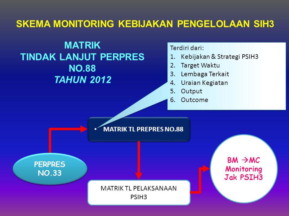 MATRIK TINDAK LANJUT PERPRES NO.88 TAHUN 2012 SOSIALISASI PSIH3 JATENG PERPRES NO.33 MATRIK TL PREPRES NO.88 MATRIK TL PELAKSANAAN PSIH3 BM  MC Monitoring Jak PSIH3 Terdiri dari: 1.Kebijakan & Strategi PSIH3 2.Target Waktu 3.Lembaga Terkait 4.Uraian Kegiatan 5.Output 6.Outcome Terdiri dari: 1.Kebijakan & Strategi PSIH3 2.Target Waktu 3.Lembaga Terkait 4.Uraian Kegiatan 5.Output 6.Outcome SKEMA MONITORING KEBIJAKAN PENGELOLAAN SIH3