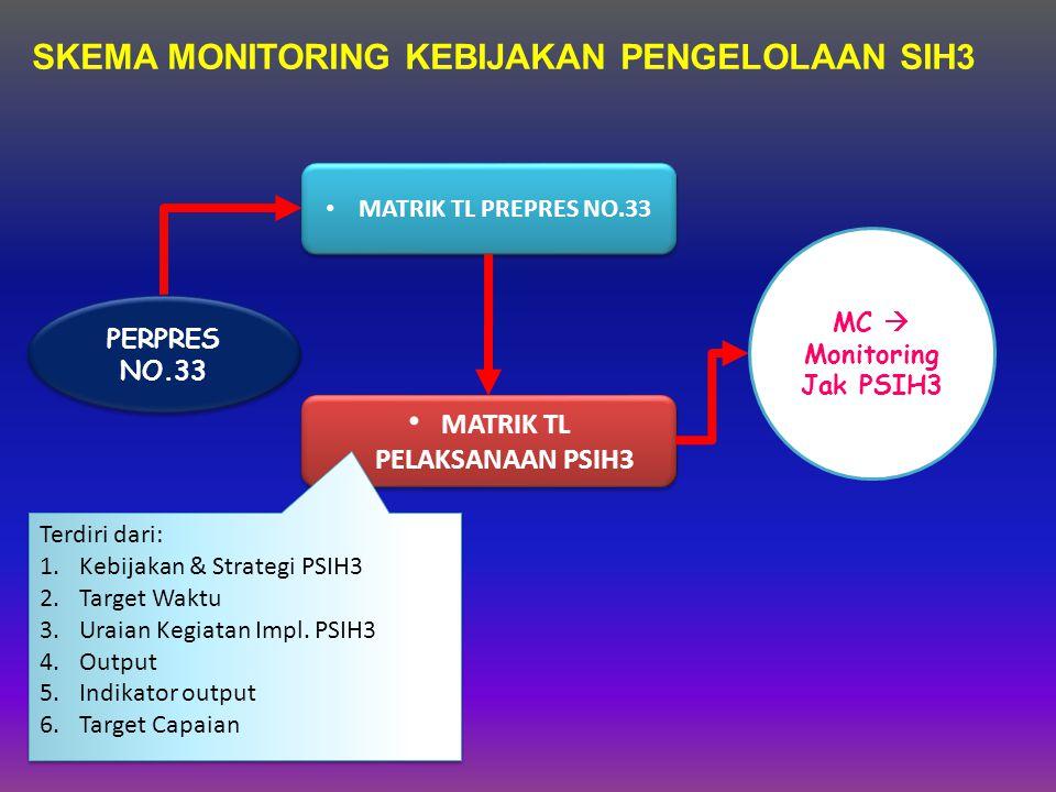 SKEMA MONITORING KEBIJAKAN PENGELOLAAN SIH3 PERPRES NO.33 MATRIK TL PREPRES NO.33 MATRIK TL PELAKSANAAN PSIH3 MC  Monitoring Jak PSIH3 Terdiri dari: 1.Kebijakan & Strategi PSIH3 2.Target Waktu 3.Uraian Kegiatan Impl.