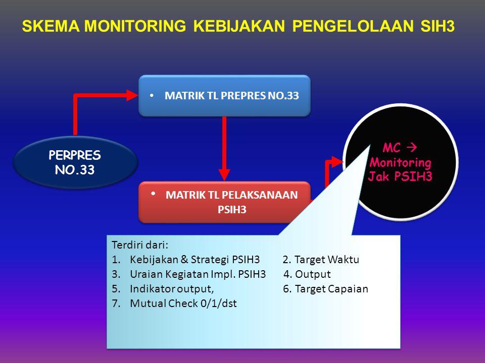 SKEMA MONITORING KEBIJAKAN PENGELOLAAN SIH3 PERPRES NO.33 MATRIK TL PREPRES NO.33 MATRIK TL PELAKSANAAN PSIH3 MC  Monitoring Jak PSIH3 MC  Monitoring Jak PSIH3 Terdiri dari: 1.Kebijakan & Strategi PSIH3 2.