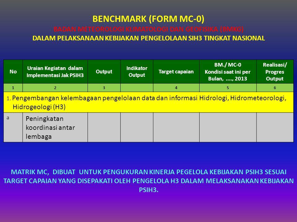 BENCHMARK (FORM MC-0) BADAN METEOROLOGI KLIMATOLOGI DAN GEOFISIKA (BMKG) DALAM PELAKSANAAN KEBIJAKAN PENGELOLAAN SIH3 TINGKAT NASIONAL No Uraian Kegiatan dalam Implementasi Jak PSIH3 Output Indikator Output Target capaian BM./ MC-0 Kondisi saat ini per Bulan,...., 2013 Realisasi/ Progres Output 123456 1.