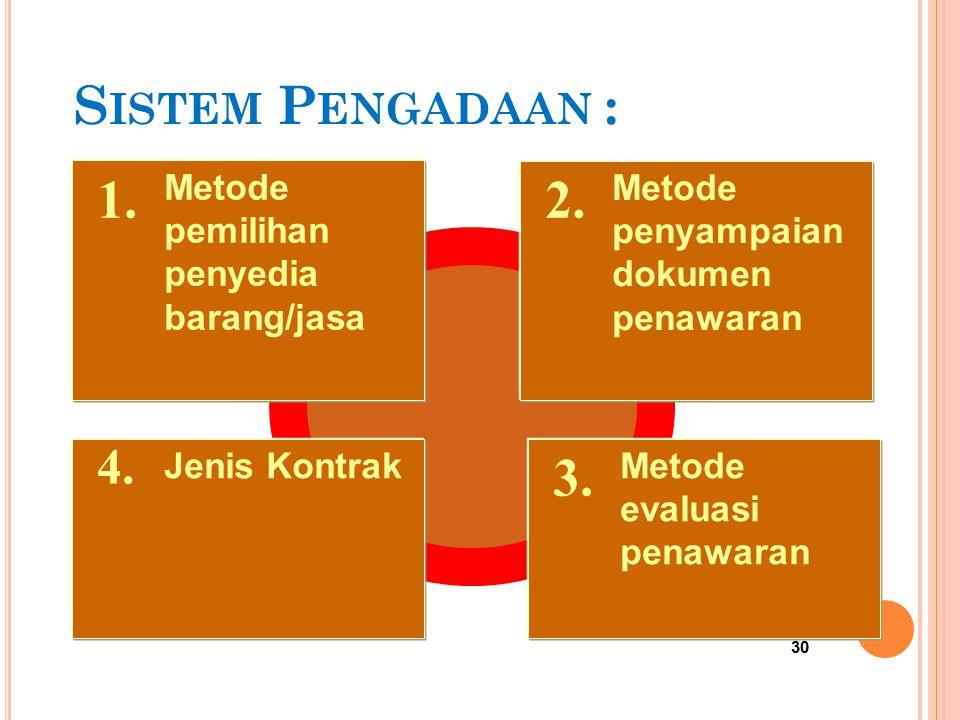 29 S IKLUS P ENGADAAN PBJ Menyusun Jadual Pengadaan Merencanakan Pengadaan Merencanakan Pengadaan Membentuk Penyelenggara Menetapkan Sistem Pengadaan