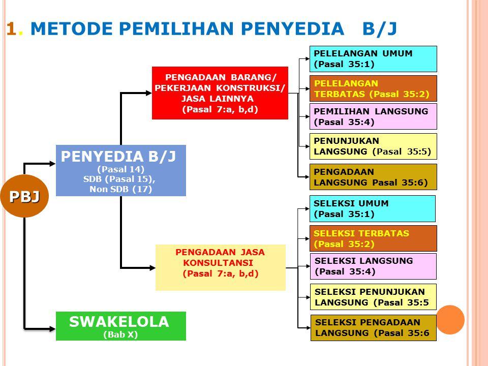 30 S ISTEM P ENGADAAN : Metode pemilihan penyedia barang/jasa 1.
