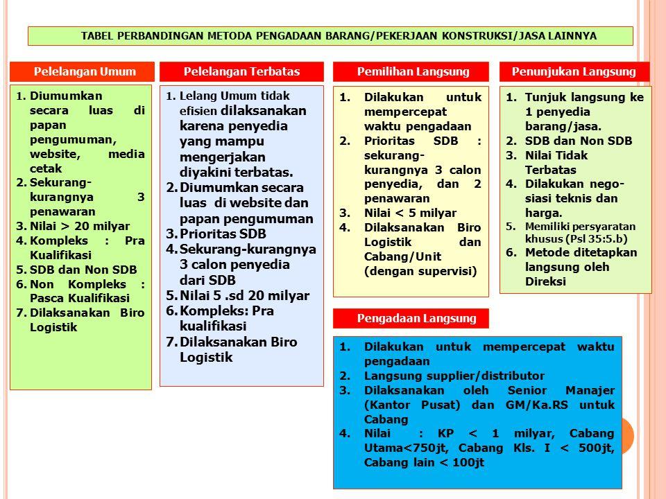 1. METODE PEMILIHAN PENYEDIA B/J PBJ PENYEDIA B/J (Pasal 14) SDB (Pasal 15), Non SDB (17) PENGADAAN BARANG/ PEKERJAAN KONSTRUKSI/ JASA LAINNYA (Pasal