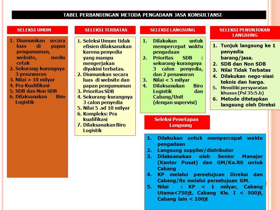 32 TABEL PERBANDINGAN METODA PENGADAAN BARANG/PEKERJAAN KONSTRUKSI/JASA LAINNYA Pelelangan Umum 1.