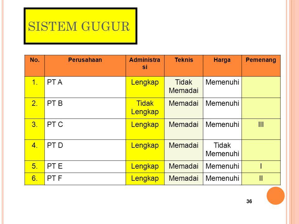 35 M ETODE EVALUASI PENAWARAN (P ASAL 38) B/PK/JL 1. Sistem gugur 2. Sistem nilai (merit point system) 3. Sistem Ambang Batas (Passing Grade) 4. Siste