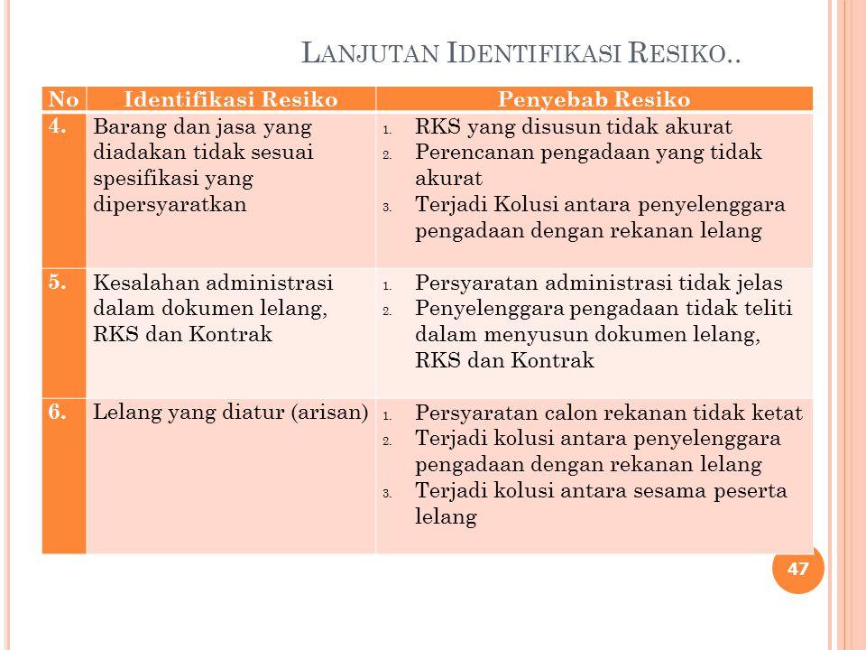 IDENTIFIKASI RESIKO 46 NoNo Identifikasi ResikoPenyebab Resiko 1 Terjadinya Kemahalan harga 1.Harga tidak disusun dengan teliti (tidak ada survei harga) 2.Intervensi dari pihak eksternal/internal 3.Tidak ada acuan yang pas mengenai perhitungan HPS 2.