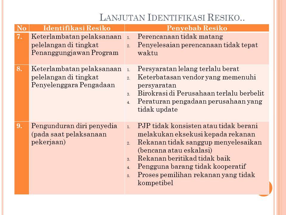 L ANJUTAN I DENTIFIKASI R ESIKO.. 47 NoIdentifikasi ResikoPenyebab Resiko 4. Barang dan jasa yang diadakan tidak sesuai spesifikasi yang dipersyaratka
