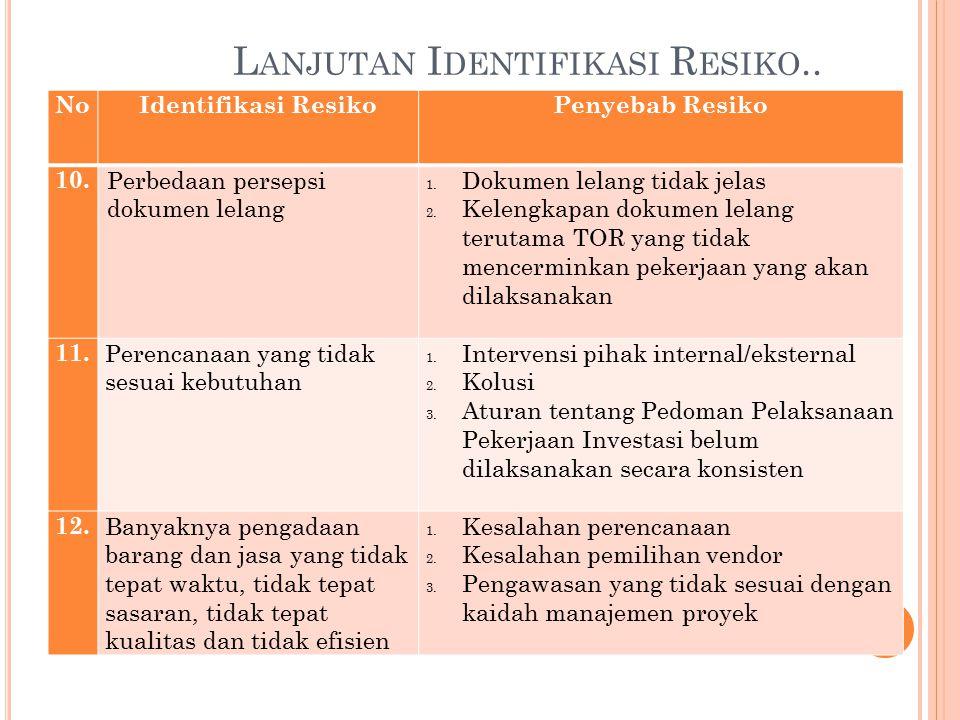 48 NoIdentifikasi ResikoPenyebab Resiko 7. Keterlambatan pelaksanaan pelelangan di tingkat Penanggungjawan Program 1.Perencanaan tidak matang 2.Penyel