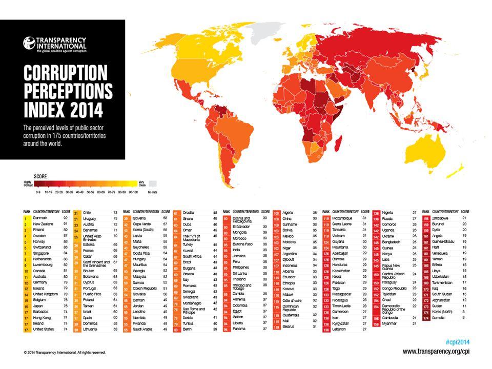 KORUPSI PBJ 85% KASUS KORUPSI YANG MELIBATKAN 173 GUBERNUR/BUPATI/ WALIKOTA ADALAH KASUS PBJ PENELITIAN KPK > 70% KASUS KORUPSI BERASAL DARI PBJ 3.423