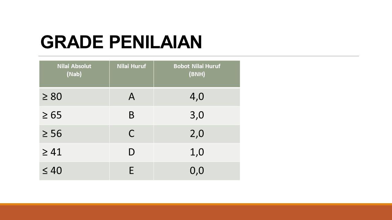 Nilai Absolut (Nab) Nilai HurufBobot Nilai Huruf (BNH) ≥ 80A4,0 ≥ 65B3,0 ≥ 56C2,0 ≥ 41D1,0 ≤ 40E0,0 GRADE PENILAIAN