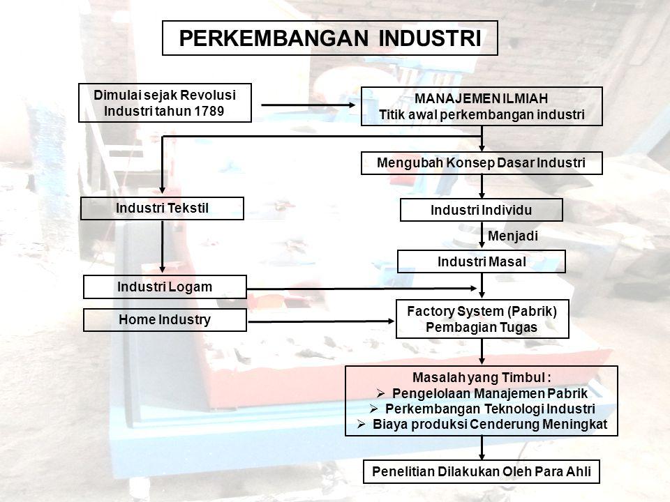 Dimulai sejak Revolusi Industri tahun 1789 MANAJEMEN ILMIAH Titik awal perkembangan industri Mengubah Konsep Dasar Industri Industri Individu Industri