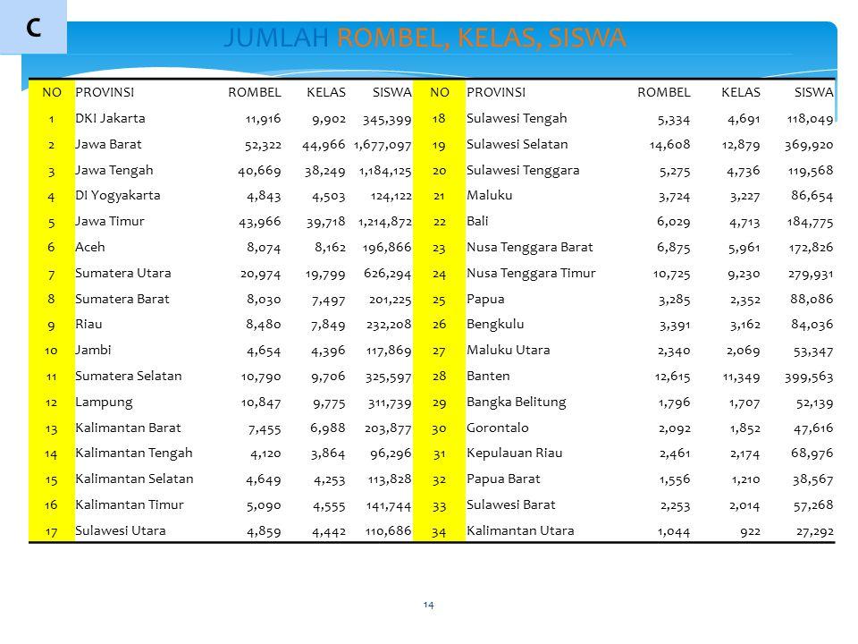 14 … JUMLAH ROMBEL, KELAS, SISWA 1 C NOPROVINSIROMBELKELASSISWANOPROVINSIROMBELKELASSISWA 1DKI Jakarta11,9169,902345,39918Sulawesi Tengah5,3344,691118