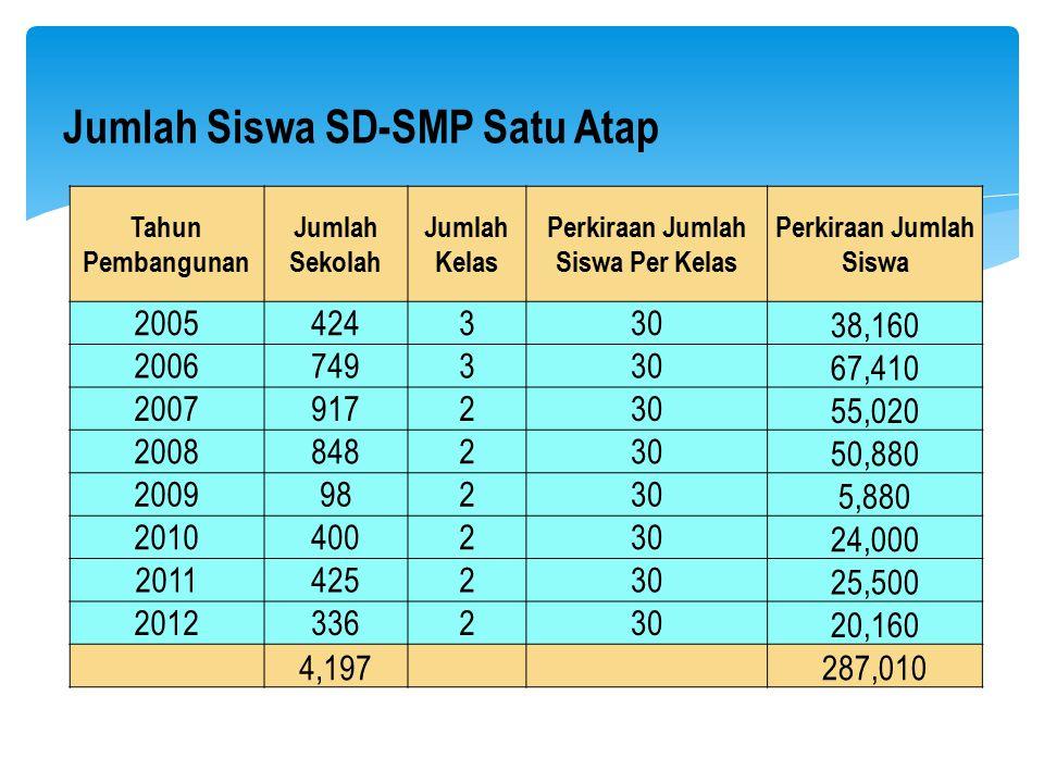 Tahun Pembangunan Jumlah Sekolah Jumlah Kelas Perkiraan Jumlah Siswa Per Kelas Perkiraan Jumlah Siswa 2005424330 38,160 2006749330 67,410 2007917230 5
