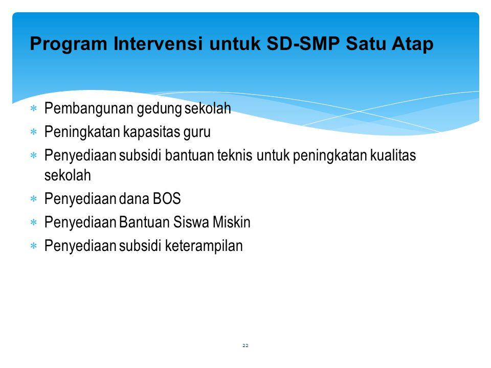 Program Intervensi untuk SD-SMP Satu Atap  Pembangunan gedung sekolah  Peningkatan kapasitas guru  Penyediaan subsidi bantuan teknis untuk peningka