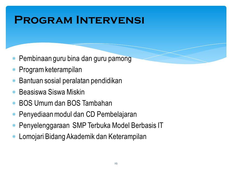 Program Intervensi  Pembinaan guru bina dan guru pamong  Program keterampilan  Bantuan sosial peralatan pendidikan  Beasiswa Siswa Miskin  BOS Um