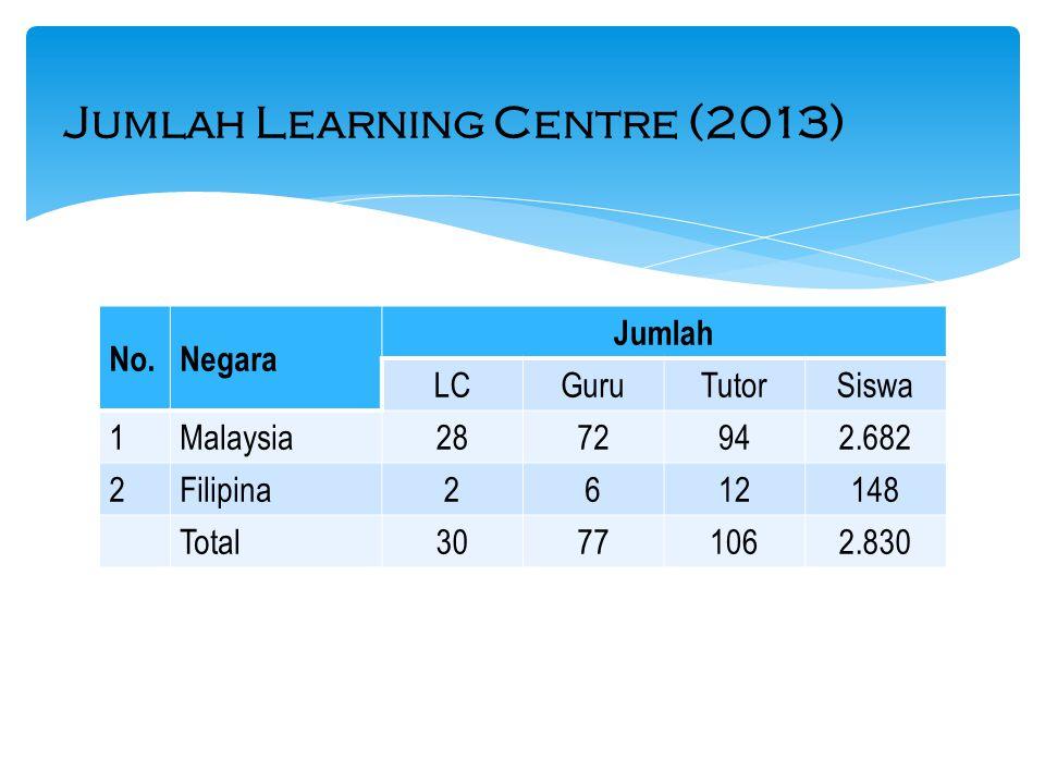 No.Negara Jumlah LCGuruTutorSiswa 1Malaysia2872942.682 2Filipina2612148 Total30771062.830 Jumlah Learning Centre (2013)