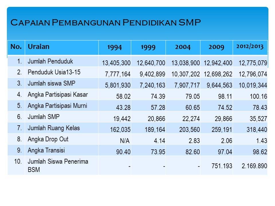 Perkembangan Jumlah SMP Terbuka