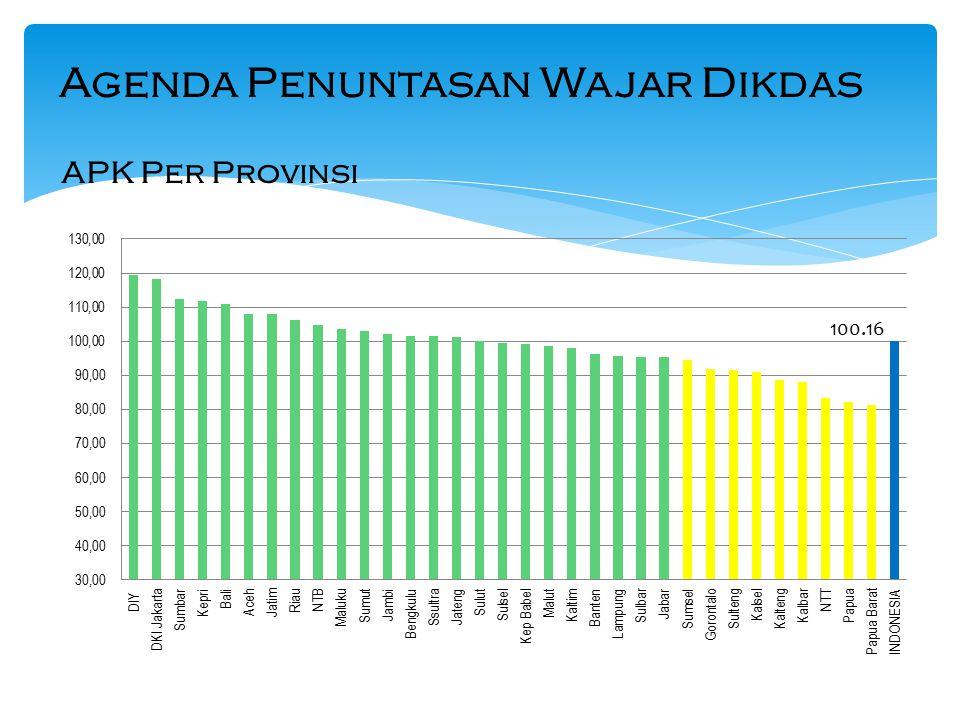 APK Per Provinsi Agenda Penuntasan Wajar Dikdas