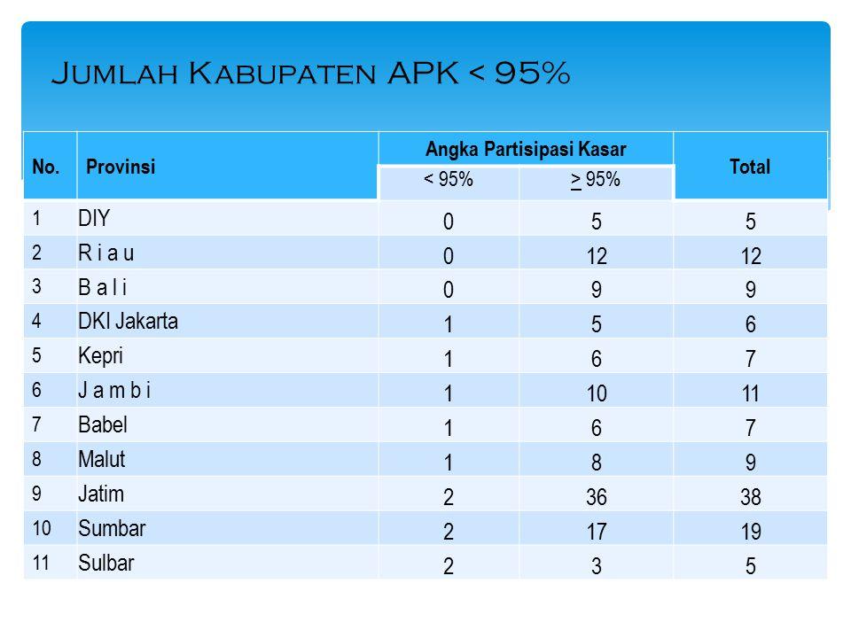 No.Provinsi Angka Partisipasi Kasar Total < 95%> 95% 1 DIY 055 2 R i a u 012 3 B a l i 099 4 DKI Jakarta 156 5 Kepri 167 6 J a m b i 11011 7 Babel 167