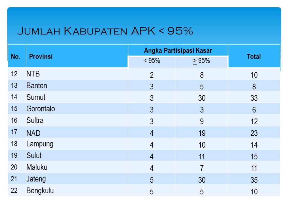 No.Provinsi Angka Partisipasi Kasar Total < 95%> 95% 12 NTB 2810 13 Banten 358 14 Sumut 33033 15 Gorontalo 336 16 Sultra 3912 17 NAD41923 18 Lampung 4